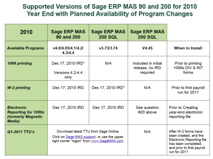 sage mas90 year end FAQ.jpg