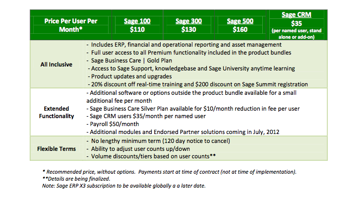 Sage 100 ERP Subscription Pricing Available April 2012