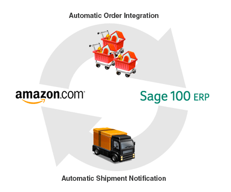 sage 100 amazon integration