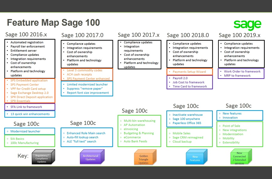 sage100c_roadmap_to_2019