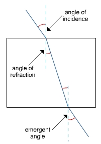 reflection ray diagram ks3 er for student information system refraction s cool the revision website copyright
