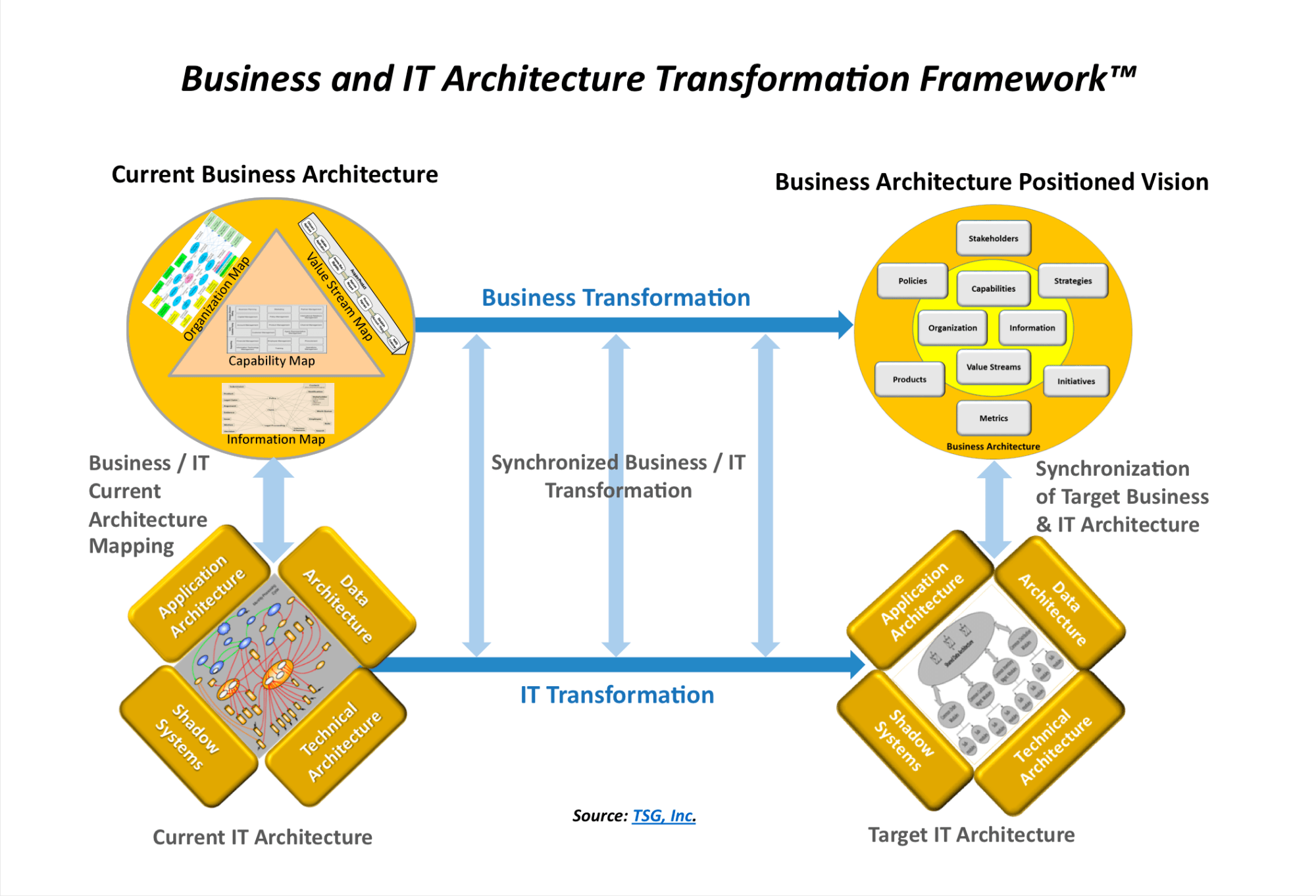 hight resolution of business and it architecture transformation framework