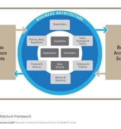 s2e transformation business architecture framework [ 1246 x 903 Pixel ]