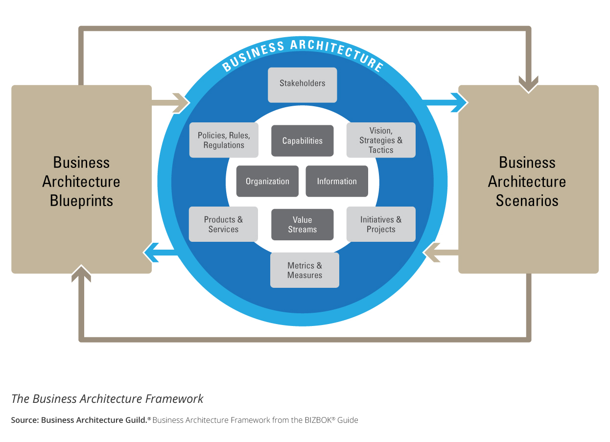 hight resolution of s2e transformation business architecture framework