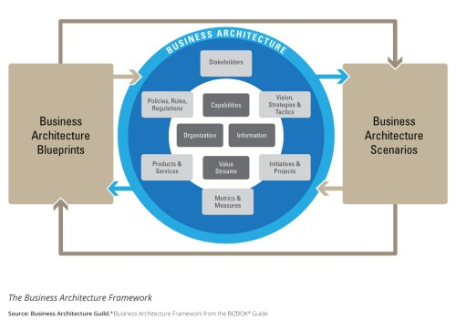 small resolution of s2e transformation business architecture framework