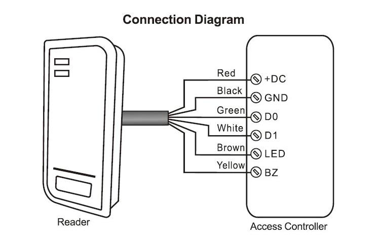 Wiegand Reader Access RFID Card Reader(E/H/Mifare