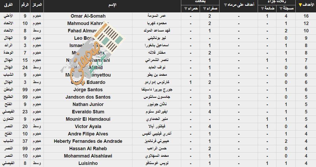 ترتيب الدوري السعودي بعد الجولة 15 والهلال يغرد خارج السرب كالعادة