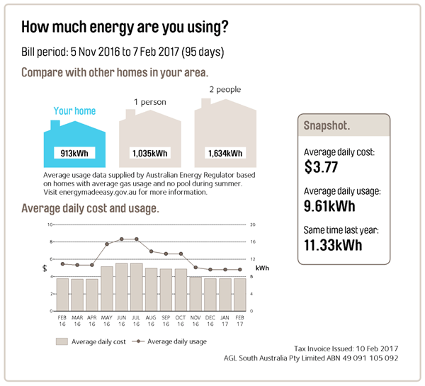 average 3 bedroom house electricity bill  wwwindiepediaorg