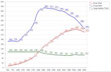 wykres przemyslaw