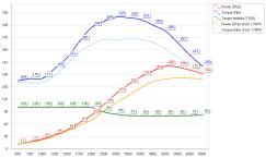 stg1 wykres