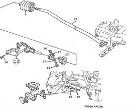 Gear box control, manual, Gear rod Manual