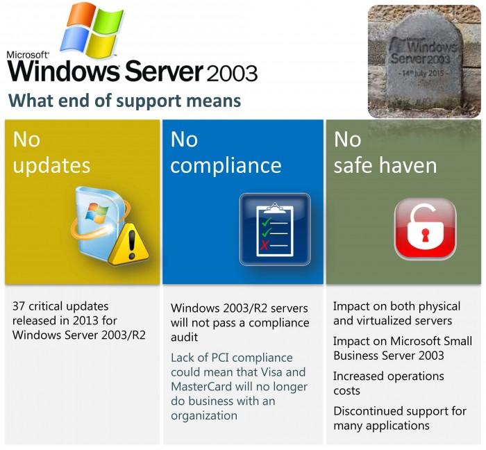 Windows 2003 EOS Means