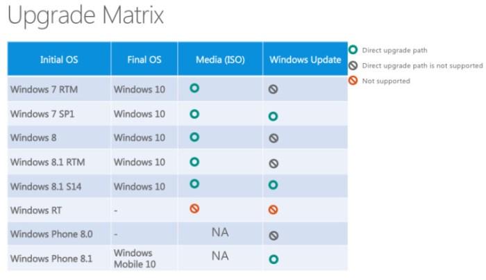 upgrade matrix