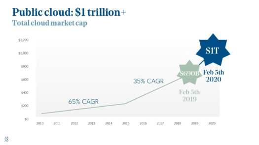 state of the cloud BVP