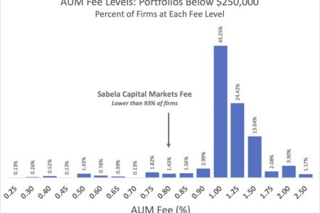 Are You Paying Too Much In Fees?