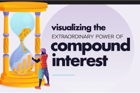 Visualizing The Extraordinary Power Of Compound Interest