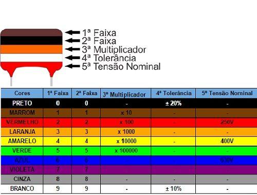 Código de cor para Capacitores de Poliéster
