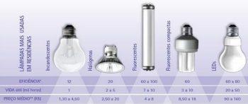 Qual Lâmpada Usar – Incandescente, Halógena, LED ou Flourescente?