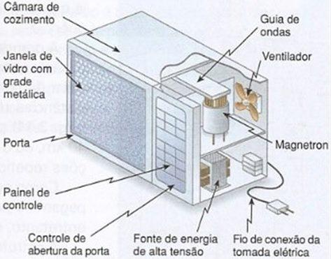 funcionamento-do-microondas