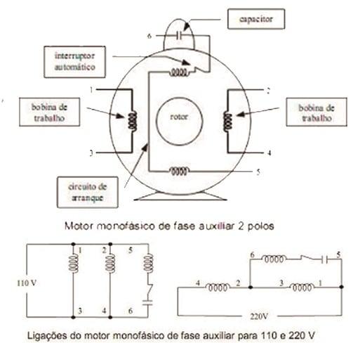 Funcionamento e aplicação do motor auxiliar