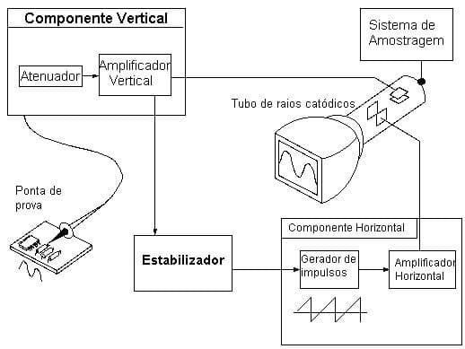 como o osciloscópio funciona