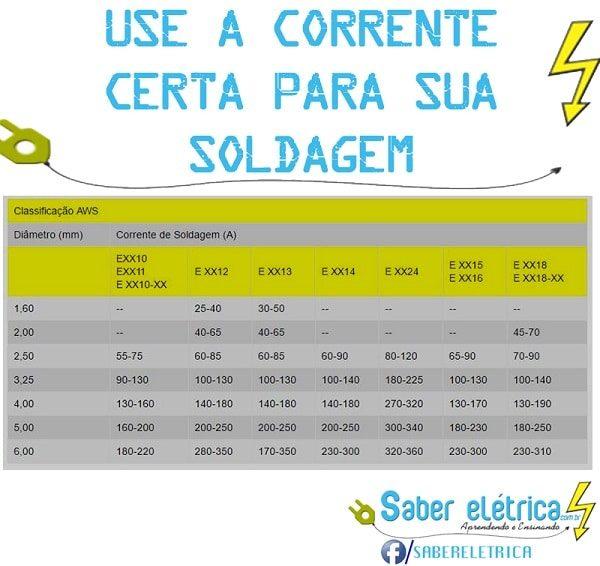 Antes de iniciar o processo de solda é preciso conhecer a correte necessária. Confira a tabela abaixo.