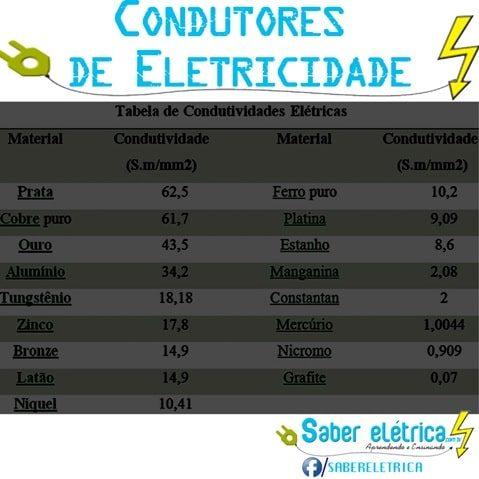 melhores condutores elétrico