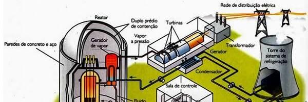 Geração de Energia Elétrica Através da Energia Nuclear