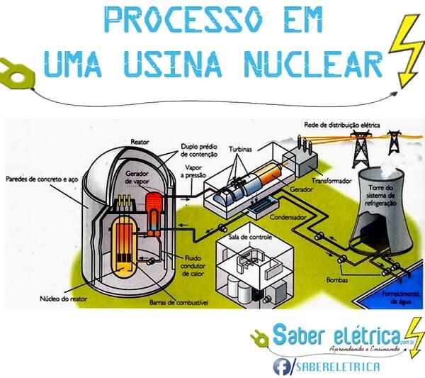 como é produzida a energia nuclear