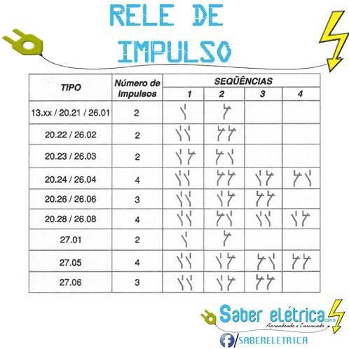 tabela com tipos de relé de impulso