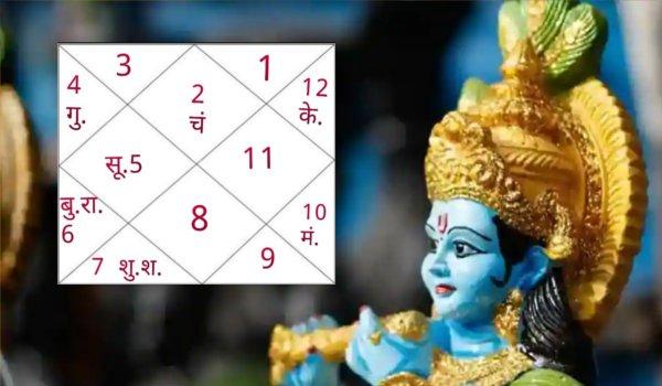 janmashtami 2018 : lord sri krishna ki janam kundali