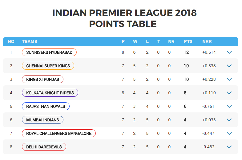 ipl-2018-live-cricket-score-kolkata-knight-riders-vs-sunrisers-hyderabad (1)