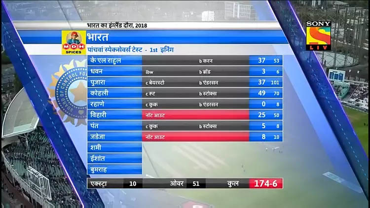 england-vs-india-test-series-scorboard (2)