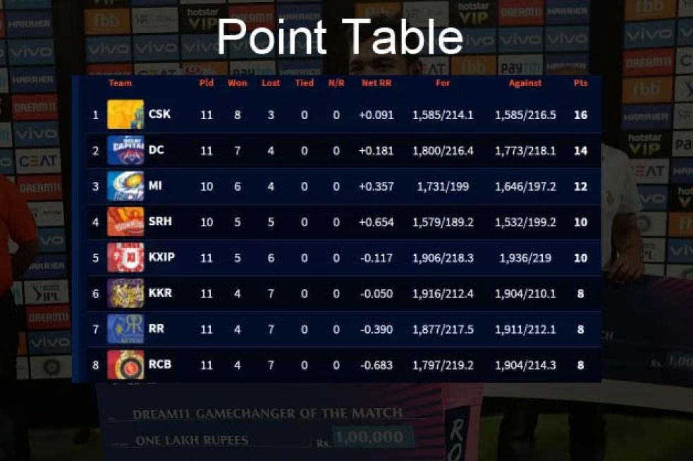 Point Table IPL