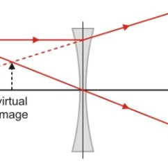 Lenses For Ray Diagram Physics Stc 1000 Temperature Controller Wiring The Open Door Web Site Ib Optics Diagrams Only One Example Is Given Diverging Lens Because These Always Form Virtual Diminished Images Of Real Objects