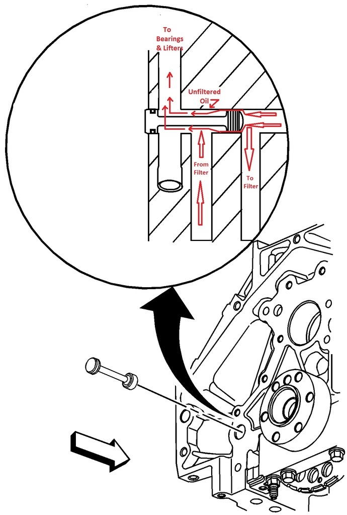 Ls1 Oiling System Diagram LS1 Oil Pan • Wiring Diagram
