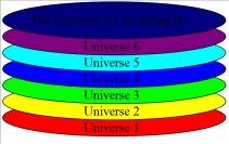 Source http://en.wikipedia.org/wiki/Multiverse