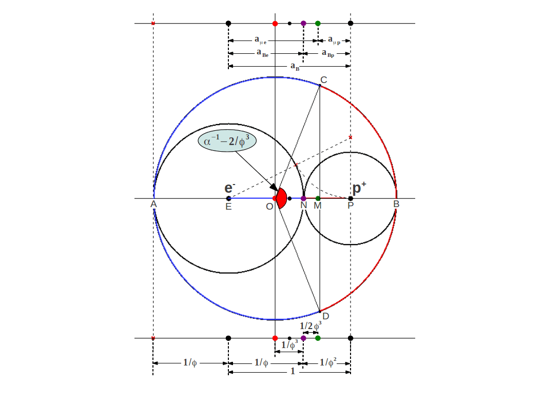 gold bohr diagram of atom 2001 chevy s10 stereo wiring phi in atomic structure sacred geometry the golden ratio radius and ground state energy hydrogen