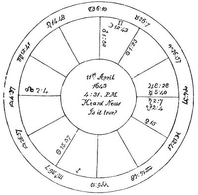 Introduction to Astrology: The Resolution of all Manner of