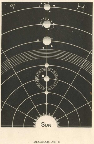 Solar Biology: Diagrams