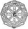 FIGURE 75. <i>The Five Great Elements</i>.<br> (From <i>Sphæra Mundi</i>; Orantius Fineus, 1542.)