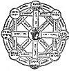 FIGURE 75. <i>The Five Great Elements</i>.<br> (From <i>Sphæra Mundi</i>; Orantius Fineus, 1542.)