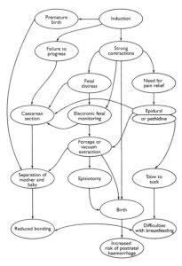 cascade of interventions