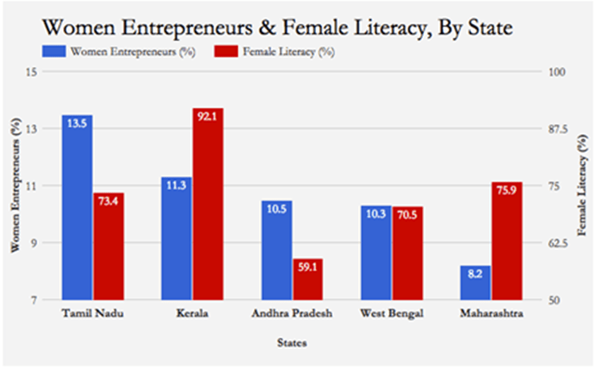 , Focus 72 – Closing Gender Gaps in Education, Finance & Child Care – Unlocking the Full Potential of Women Entrepreneurship in India