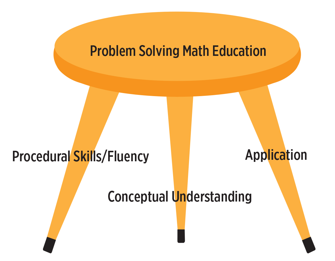 Problem Solving In Mathematics Education Problem Solving
