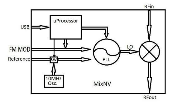 MixNV Active RF Mixer / RF Signal Generator ($489.00