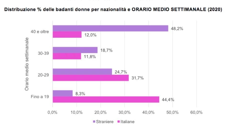 Distribuzione % delle badanti badanti donne per nazionalità e ORARIO MEDIO SETTIMANALE