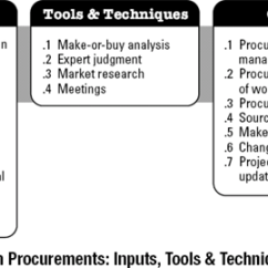 Pmp Inputs And Outputs Diagram 2003 Nissan Sentra Radio Wiring 12.1 Plan Procurement Management - A Guide To The Project Body Of Knowledge (pmbok ...