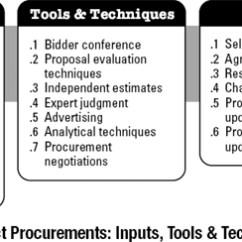 Pmp Inputs And Outputs Diagram Compressor Wiring 12.2 Conduct Procurements - A Guide To The Project Management Body Of Knowledge (pmbok® ...