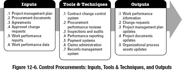 pmp inputs and outputs diagram 2007 international 4300 idm wiring 12.3 control procurements - a guide to the project management body of knowledge (pmbok® ...